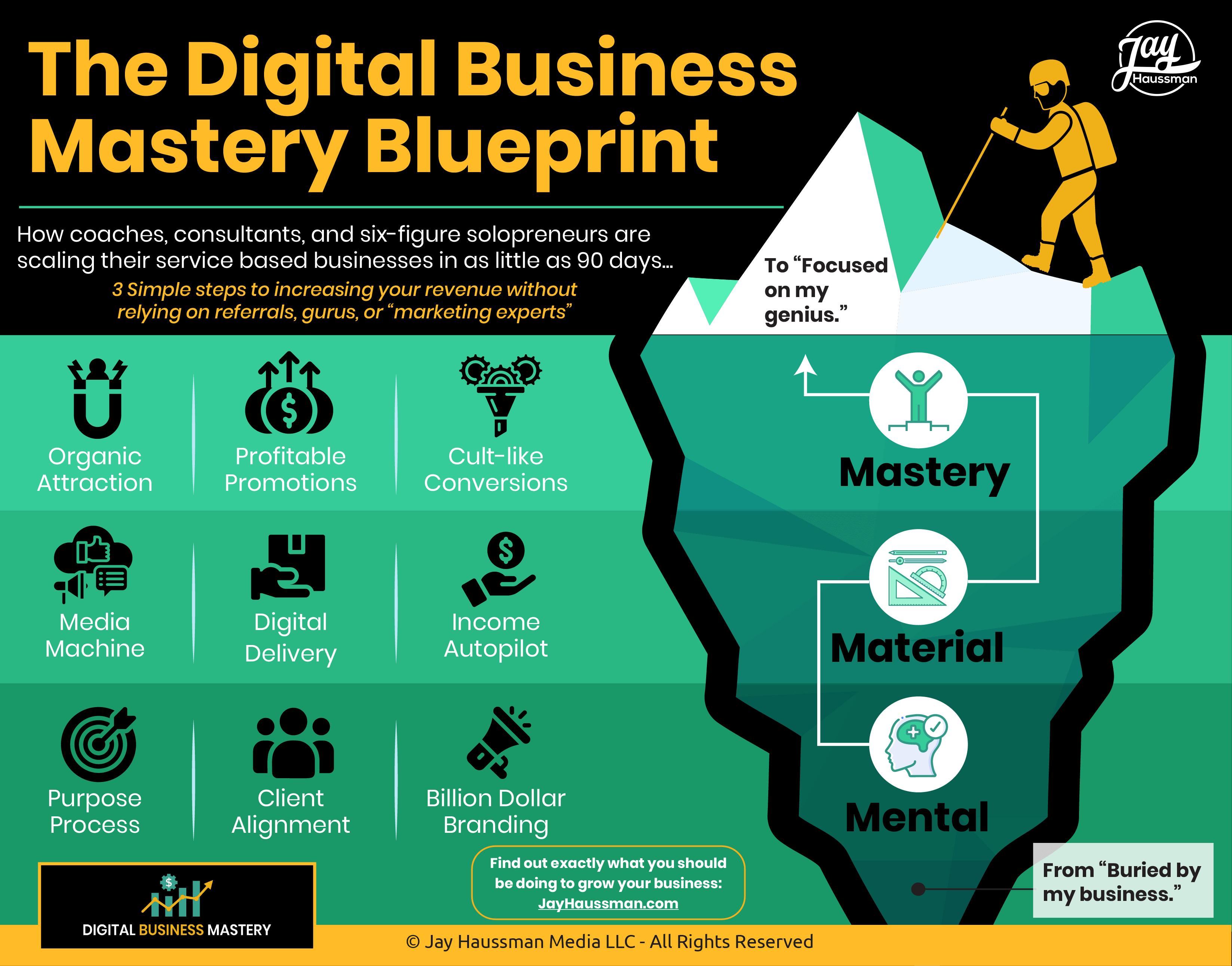 DBM - Blueprint
