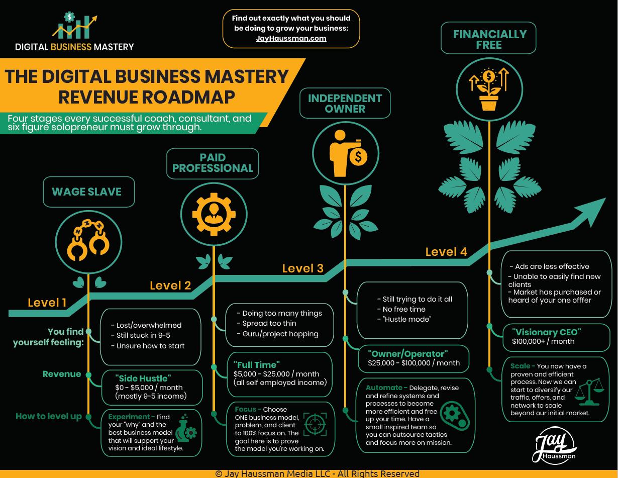 The Revenue Roadmap